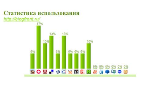 Статистика для БлогФронт