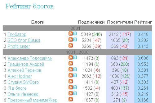 Рейтинг блогов от Терехова